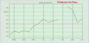 Dati rilevati dalle centraline ARPA a Pordenone sul superamento dei limiti di legge per il PM10