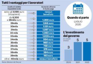 Read more about the article Taglio cuneo fiscale. Dalle parole ai fatti? Non per Lega, FdI e FI