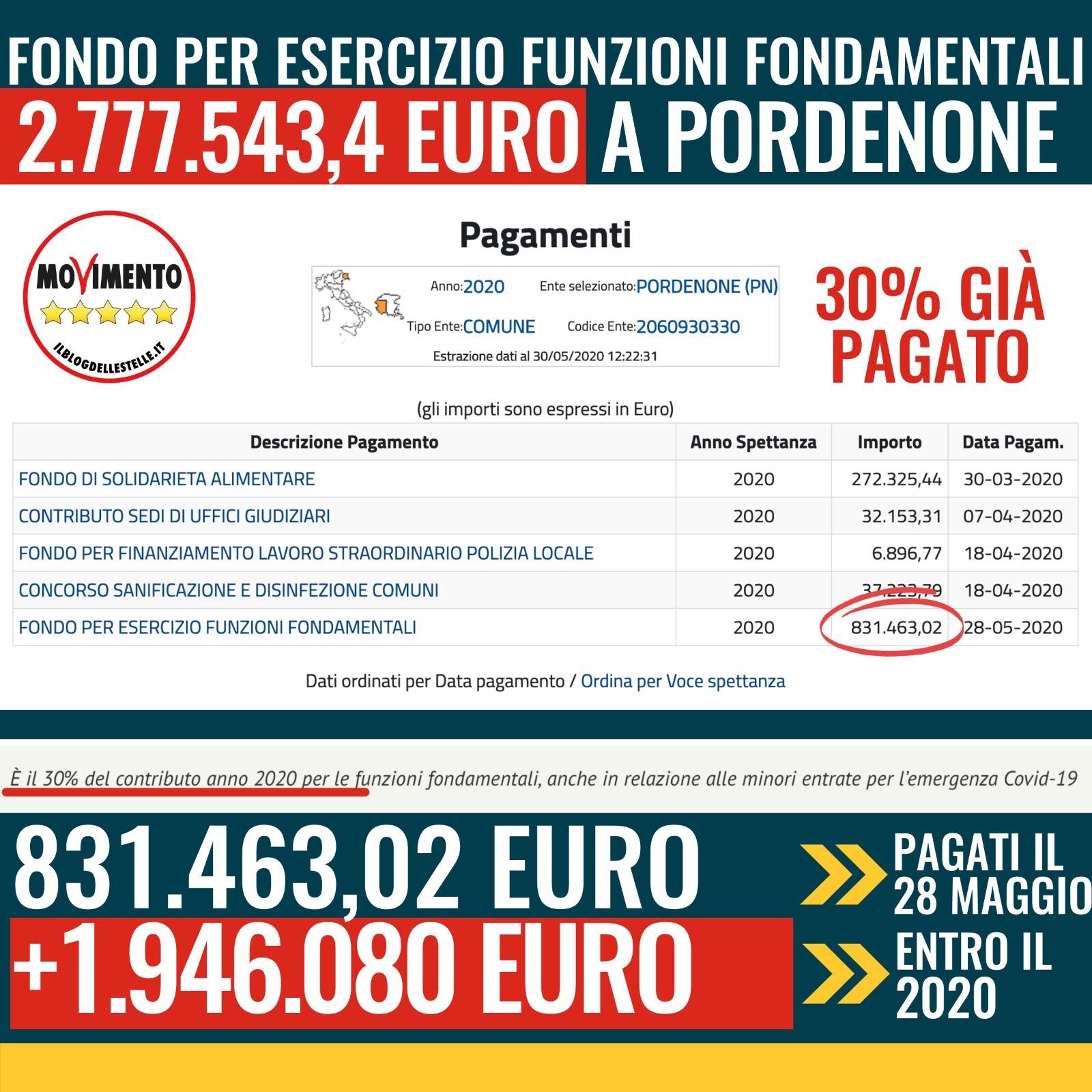 Read more about the article ULTERIORI 2,8 MILIONI DI EURO A PORDENONE NEL 2020 GRAZIE AL GOVERNO SOSTENUTO DAL M5S