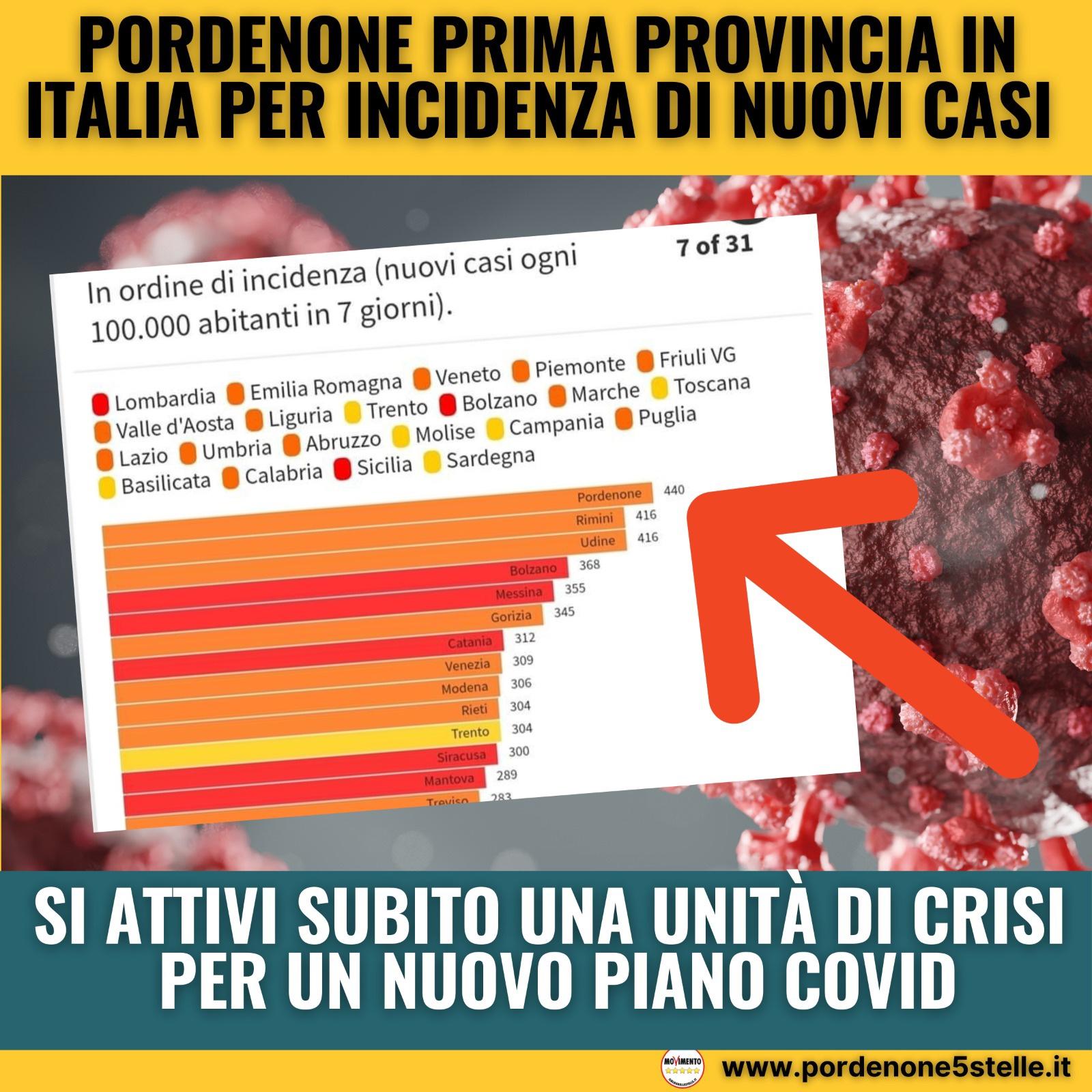 You are currently viewing SI ATTIVI SUBITO UNA UNITÀ DI CRISI PER UN NUOVO PIANO COVID