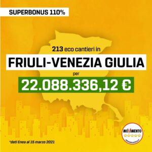 Read more about the article 🏗🏠 Superbonus, in regione attivati 213 cantieri